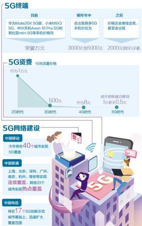 5G商用牌照发放打开市场大门 流量消费有望爆发 两市2000股飘红