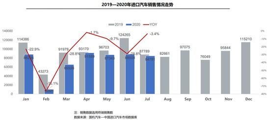 """7月我国共进口汽车降幅快速收窄, 平行进口""""窗口期""""不再"""