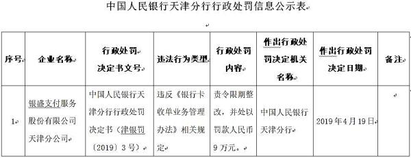 银盛支付天津违法遭罚 违反银行卡收单业务管理办法 2011产业中国年会