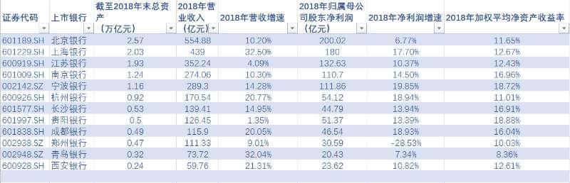 12家城商行业绩榜:北京银行赚钱最多 上海银行第二 中国在越工地受冲击