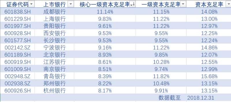 12家城商行业绩榜:北京兼职赚钱项目银行赚钱最多 上海银行第二