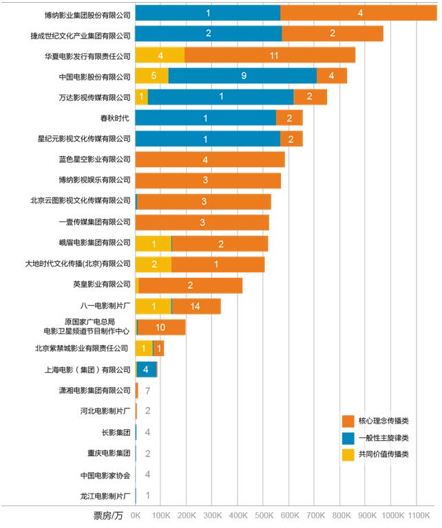 类型和数量_图1 头部机构主旋律影片的数量,类型与票房