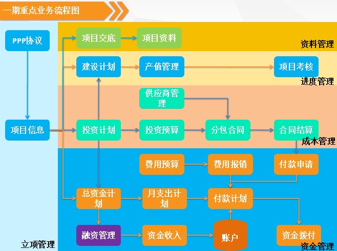 新中大i8签约龙元明城项目管理信息化系统