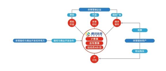 助长虹牵手NBA中国,腾讯体育打造全链路体育营销平台