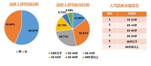 银联商务发布旅游消费数据:国庆文化旅游消费增势强劲