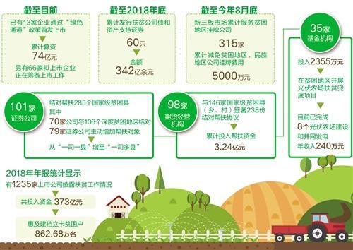 """中国证监会定点帮扶的9个县中,已有6个实现脱贫""""摘帽"""""""