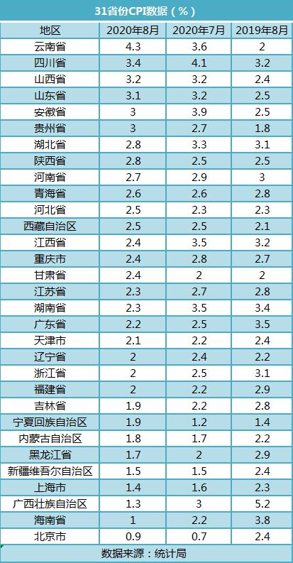 16省份CPI低于全国 北京CPI涨幅连续两月最低