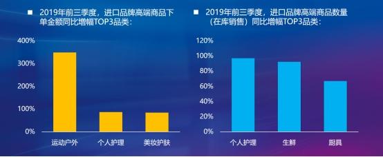 京东大数据看进口消费潜力:下沉市场、小镇青年