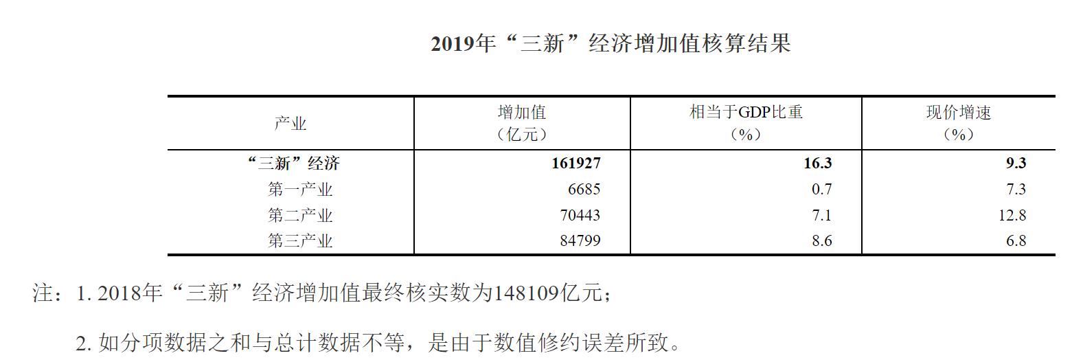"""统计局:去年""""三新""""比同期GDP现价增速高1.5个百分点"""