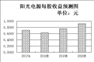 春季行情渐入佳境 基金去年四季度增持9只充电桩龙头股 国家税务