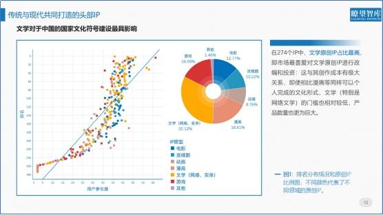 IP全面评价报告:文化企业竞争力差距进一步拉开