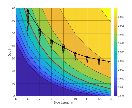 """(""""太章""""拟基于该模拟器模拟的随机量子电路规模(黑线)与当前硬件"""