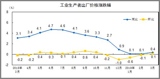 http://www.stats.gov.cn/tjsj/zxfb/201904/W020190411333445011842_r75.png