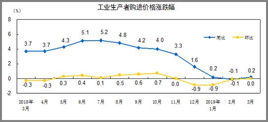 http://www.stats.gov.cn/tjsj/zxfb/201904/W020190411333445016132_r75.png