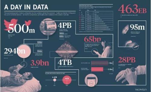 数据比星星多40倍 达沃斯论坛上这些数字挺有意思 企业改革