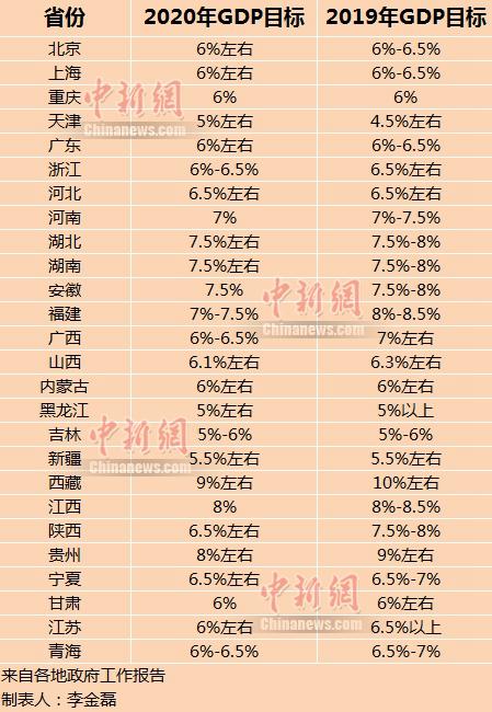 中国各省gdp排名_整理好了!中国大陆各省份、港澳台的2020年上半年GDP分享