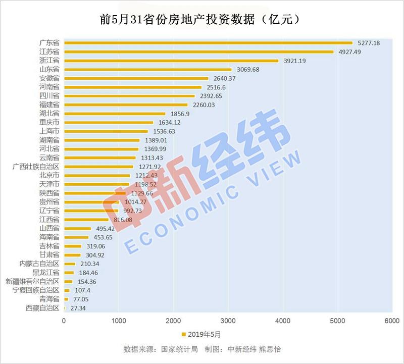 前5月31省份千亿投资榜单出炉!粤苏浙依旧领跑