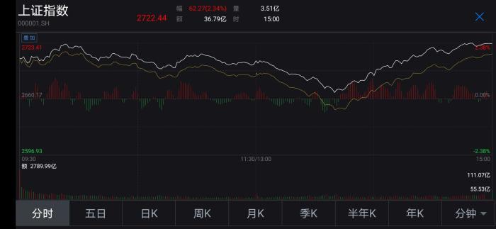 """机构:沪指""""V""""型反弹涨2.34%  A股市场有望率先企稳回升"""