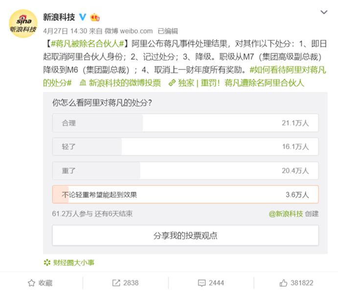 """阿里严罚蒋凡 3成多网友认为处分结果""""重了"""""""